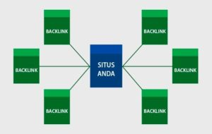 Kriteria Backlink Berkualitas Untuk Optimasi Off-Page